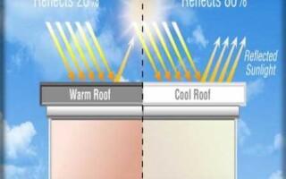 Мягкая кровля: технология облегчения крыши